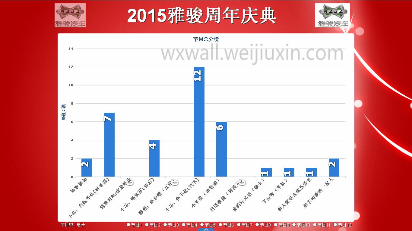 成都雅骏新能源汽车科技股份有限公司年会微信上墙抽奖互动欢乐多